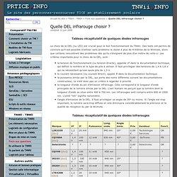 Quelle DEL infrarouge choisir ? - PRTICE.Info - TNWii