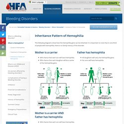 Inheritance Pattern of Hemophilia - Hemophilia Federation of America