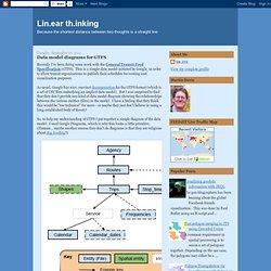 Data model diagrams for GTFS
