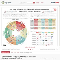 101 Innovations in Scholarly Communication - the Changing Research Workflow