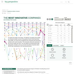 The Most Innovative Companies: An Interactive Guide