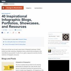 40 Inspirational Infographic Blogs, Portfolios, Showcases, and Resources