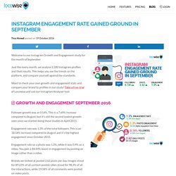 Instagram Engagement Rate Gained Ground In September