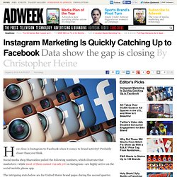 Instagram Marketing Is Quickly Catching Up to Facebook