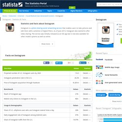 Instagram - Statistics & Facts