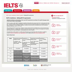 Institutions - Setting IELTS requirements