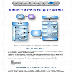 Instructional System Design Concept Map