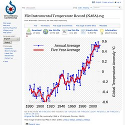 Instrumental Temperature Record (NASA).svg - Wikipedia, the free encyclopedia