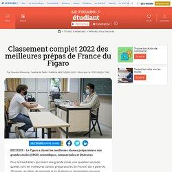 Classement 2020 des prépas Le Figaro