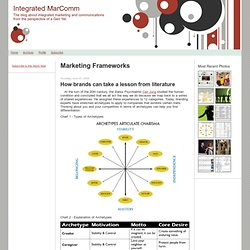 Integrated MarComm: Marketing Frameworks