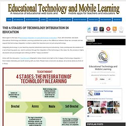 The 4 Stages of Technology Integration in Education