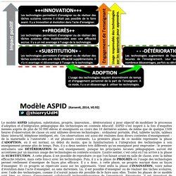 Modèle ASPID du processus d'intégration des technologies en éducation