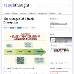 The 4 Stages Of Edtech Disruption