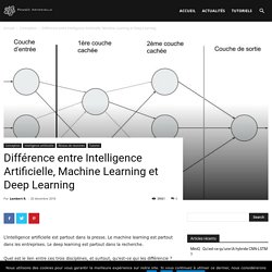 Différence entre Intelligence Artificielle, Machine Learning et Deep Learning