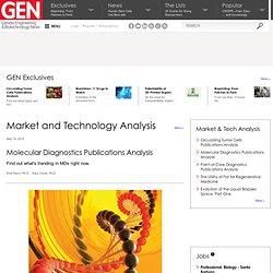 Intelligence™: Molecular Diagnostics Publications Analysis