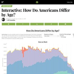 Interactive: How Do Americans Differ by Age?