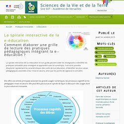 La spirale interactive de la e-éducation