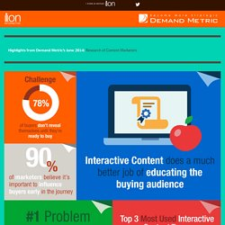 Demand Metric Content Marketing Research Interactive Infographic