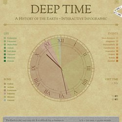 Deep Time : A History of the Earth - Interactive Infographic