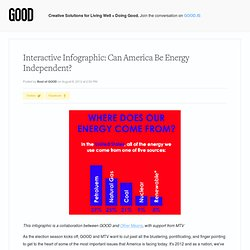 Interactive Infographic: Can America Be Energy Independent?