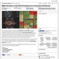 IBM's Rendition of the World Factbook as an Interactive Dashboard