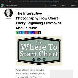 The Interactive Photography Flow Chart Every Beginning Filmmaker Should Have