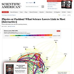 Physics or Fashion? What Science Lovers Link to Most [Interactive]