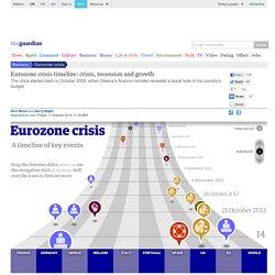 Eurozone crisis: interactive timeline