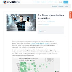 The Rise of Interactive Data Visualization