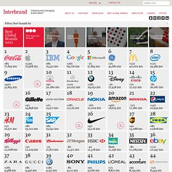 Best Global Brands 2012 - 2012 Report (Brand View)