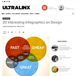 20 Interesting Infographics on Design