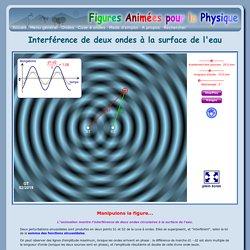 Interférence de deux ondes à la surface de l'eau