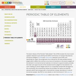 International Union of Pure and Applied Chemistry Periodic Table of Elements