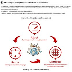 Marketing challenges in an international environment