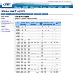 International Programs - Historical Estimates of World Population