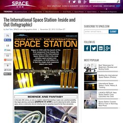 The International Space Station: Inside and Out (Infographic)