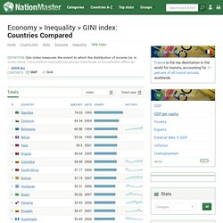 Countries Compared by Economy > Inequality > GINI index. International Statistics at NationMaster.com