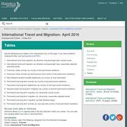 International Travel and Migration: April 2016
