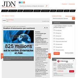 Nombre d'internautes par continent - Tout savoir sur l'infrastructure d'Internet - Journal du Net Hightech