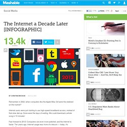The Internet a Decade Later [INFOGRAPHIC]