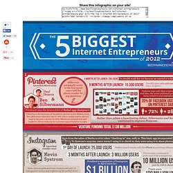 Top 5 Internet Entrepreneurs of 2012