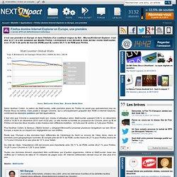 Firefox domine Internet Explorer en Europe, une première