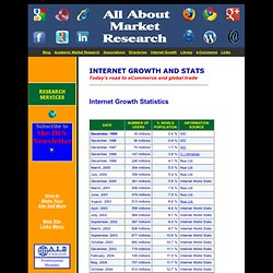 Internet Growth Statistics - Internet Usage Stats