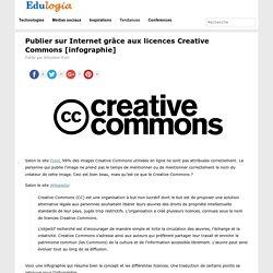 Publier sur Internet grâce aux licences Creative Commons [infographie]