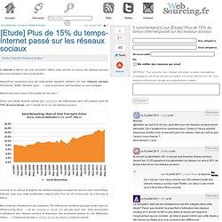 [Etude] Plus de 15% du temps-Internet passé sur les réseaux sociaux