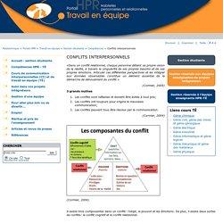 CONFLITS INTERPERSONNELS - Portail HPR - Travail équipe - Polytechnique Montréal