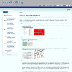 Analysis and interpretation | Innovation Mining