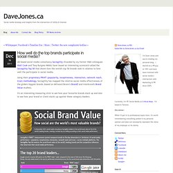 the intersection of social media utility & interest - DaveJones.ca - How well do the top brands participate in social media?