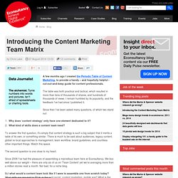 Introducing the Content Marketing Team Matrix