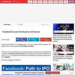 Facebook et son introduction en bourse